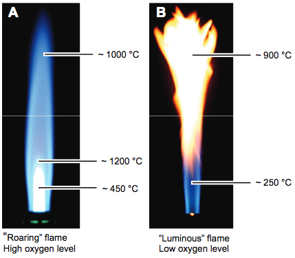 Temperature Of Natural Gas Wood Flame Heat